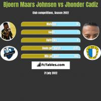 Bjoern Maars Johnsen vs Jhonder Cadiz h2h player stats