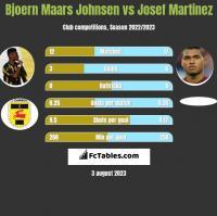 Bjoern Maars Johnsen vs Josef Martinez h2h player stats