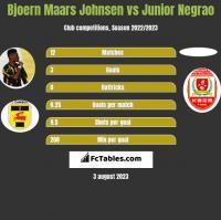 Bjoern Maars Johnsen vs Junior Negrao h2h player stats
