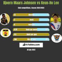 Bjoern Maars Johnsen vs Keun-Ho Lee h2h player stats