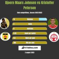 Bjoern Maars Johnsen vs Kristoffer Peterson h2h player stats