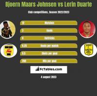 Bjoern Maars Johnsen vs Lerin Duarte h2h player stats