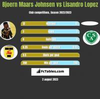 Bjoern Maars Johnsen vs Lisandro Lopez h2h player stats