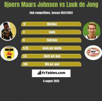 Bjoern Maars Johnsen vs Luuk de Jong h2h player stats