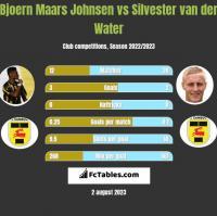Bjoern Maars Johnsen vs Silvester van der Water h2h player stats