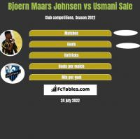 Bjoern Maars Johnsen vs Usmani Sale h2h player stats