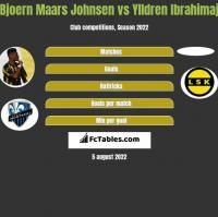 Bjoern Maars Johnsen vs Ylldren Ibrahimaj h2h player stats