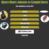 Bjoern Maars Johnsen vs Ezequiel Barco h2h player stats