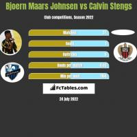 Bjoern Maars Johnsen vs Calvin Stengs h2h player stats