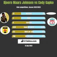 Bjoern Maars Johnsen vs Cody Gapko h2h player stats