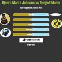 Bjoern Maars Johnsen vs Donyell Malen h2h player stats