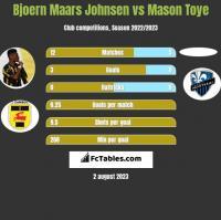 Bjoern Maars Johnsen vs Mason Toye h2h player stats