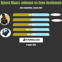 Bjoern Maars Johnsen vs Even Oestensen h2h player stats
