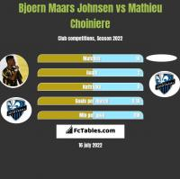 Bjoern Maars Johnsen vs Mathieu Choiniere h2h player stats