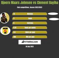 Bjoern Maars Johnsen vs Clement Bayiha h2h player stats