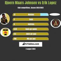 Bjoern Maars Johnsen vs Erik Lopez h2h player stats