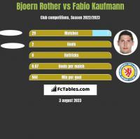 Bjoern Rother vs Fabio Kaufmann h2h player stats