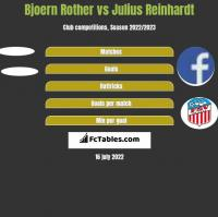 Bjoern Rother vs Julius Reinhardt h2h player stats