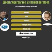 Bjoern Sigurdarson vs Daniel Berntsen h2h player stats