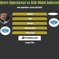 Bjoern Sigurdarson vs Eirik Ulland Andersen h2h player stats