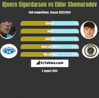 Bjoern Sigurdarson vs Eldor Shomurodov h2h player stats