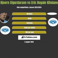 Bjoern Sigurdarson vs Eric Bugale Kitolano h2h player stats