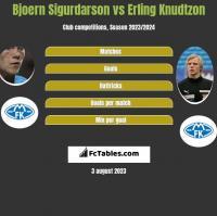 Bjoern Sigurdarson vs Erling Knudtzon h2h player stats