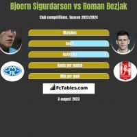 Bjoern Sigurdarson vs Roman Bezjak h2h player stats