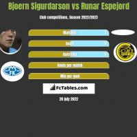 Bjoern Sigurdarson vs Runar Espejord h2h player stats
