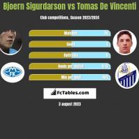 Bjoern Sigurdarson vs Tomas De Vincenti h2h player stats