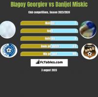 Blagoy Georgiev vs Danijel Miskic h2h player stats