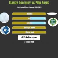 Blagoy Georgiev vs Filip Rogic h2h player stats