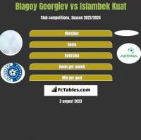 Blagoy Georgiev vs Islambek Kuat h2h player stats