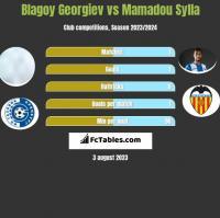 Blagoy Georgiev vs Mamadou Sylla h2h player stats