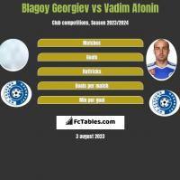 Blagoy Georgiev vs Vadim Afonin h2h player stats