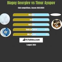 Blagoy Georgiev vs Timur Ayupov h2h player stats