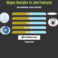 Blagoy Georgiev vs Joel Fameyeh h2h player stats
