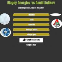 Blagoy Georgiev vs Daniil Kulikov h2h player stats