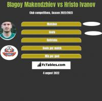 Blagoy Makendzhiev vs Hristo Ivanov h2h player stats