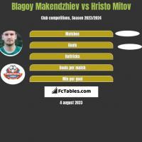Blagoy Makendzhiev vs Hristo Mitov h2h player stats