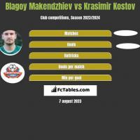 Blagoy Makendzhiev vs Krasimir Kostov h2h player stats