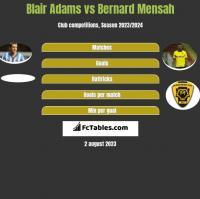 Blair Adams vs Bernard Mensah h2h player stats