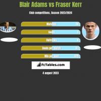 Blair Adams vs Fraser Kerr h2h player stats