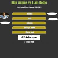 Blair Adams vs Liam Noble h2h player stats