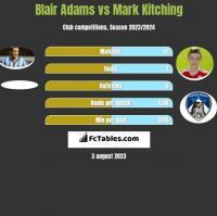 Blair Adams vs Mark Kitching h2h player stats