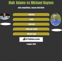 Blair Adams vs Michael Raynes h2h player stats