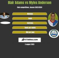 Blair Adams vs Myles Anderson h2h player stats
