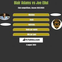 Blair Adams vs Joe Ellul h2h player stats