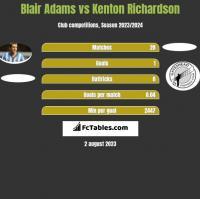 Blair Adams vs Kenton Richardson h2h player stats