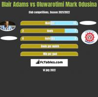Blair Adams vs Oluwarotimi Mark Odusina h2h player stats